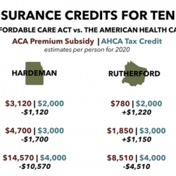 AHCA vs ACA: Tax Credits, Insurance Premiums, and the Big Picture