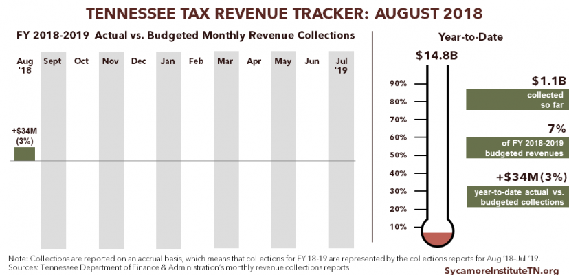 FY 2018-2019 Tennessee Tax Revenue Tracker
