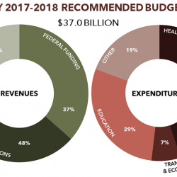 The Budget in Brief: Governor Haslam's FY 2017-2018 Tennessee Budget Proposal