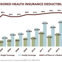 Employer-Sponsored Health Insurance Deductibles in Tennessee
