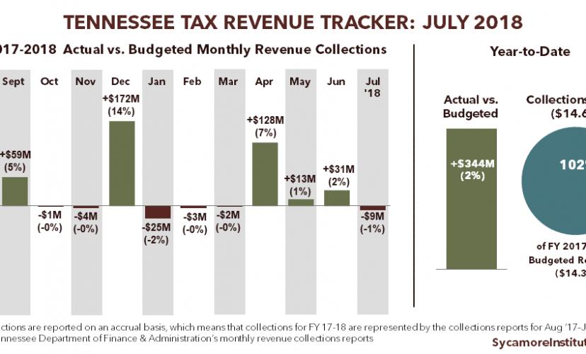 Final FY 2017-2018 Tennessee Tax Revenue Tracker
