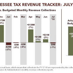 FY 2017-2018 Tennessee Tax Revenue Tracker