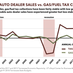 Comparing Annual Changes in Gas Tax Revenue and Car Sales