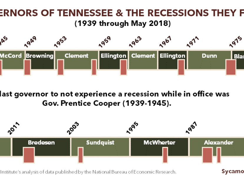 TN's Next Governor Will Probably Face a Recession