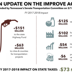 An Update on the IMPROVE Act – The Senate Transportation Committee Compromise