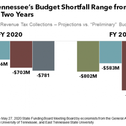 How Big Is Tennessee's Revenue Drop Going to Be?