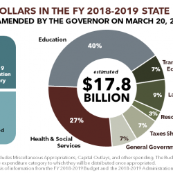Summary of Gov. Haslam's FY 2018-2019 Amended Budget