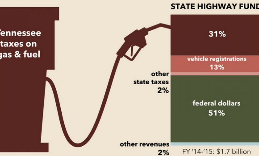 Tennessee Highway Fund Fact Sheet