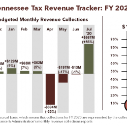 Tennessee Tax Revenue Tracker for FY 2020