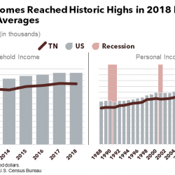 Measuring Prosperity: Personal and Household Income