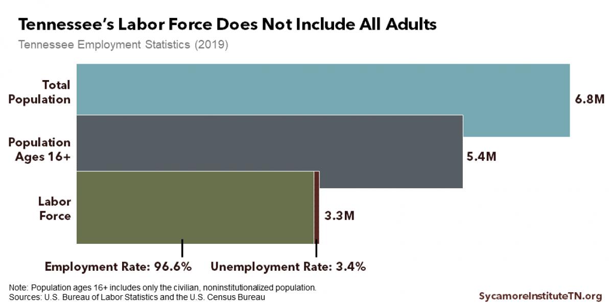 Measuring Prosperity: Labor Force Participation