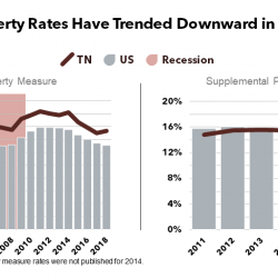 Measuring Prosperity: Poverty