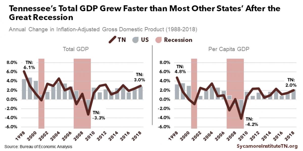 Measuring Prosperity: Gross Domestic Product