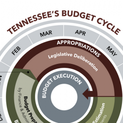"Tennessee's State Budget — Brown Bag ""Lunch & Learn"" on Nov. 7"