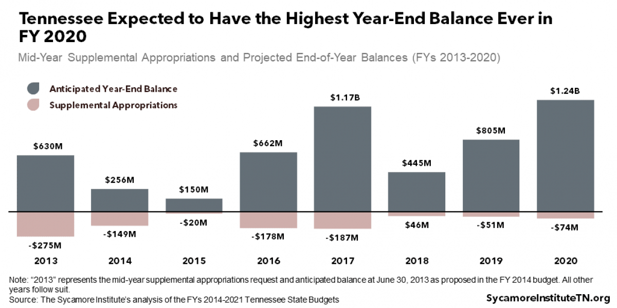 State Budget Surpluses, Deficits, and Rainy Day Funds