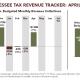 Tennessee Tax Revenue Tracker: April 2018