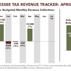 Tennessee Tax Revenue Tracker: April 2018