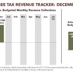 Tennessee Tax Revenue Tracker: December 2017