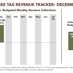 Tennessee Tax Revenue Tracker: December 2017