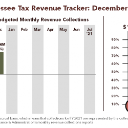 Tennessee Tax Revenue Tracker for FY 2021