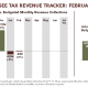 Tennessee Tax Revenue Tracker: February 2018