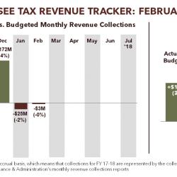 Tennessee Tax Revenue Tracker: February 2018