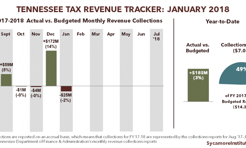 Tennessee Tax Revenue Tracker: January 2018