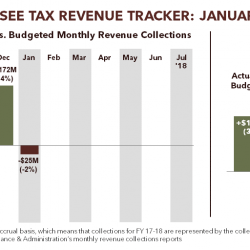 Tennessee Tax Revenue Tracker: January 2018