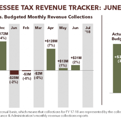 Tennessee Tax Revenue Tracker: June 2018