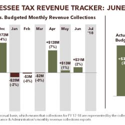 Tennessee Tax Revenue Tracker: June 2018