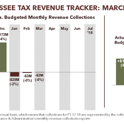 Tennessee Tax Revenue Tracker: March 2018
