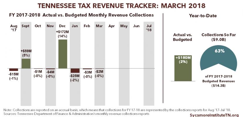 Tennessee Tax Revenue Tracker: March 2018