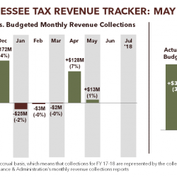 Tennessee Tax Revenue Tracker: May 2018
