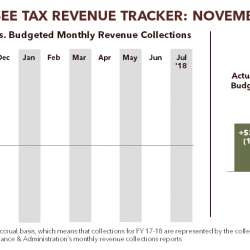 Tennessee Tax Revenue Tracker: November 2017