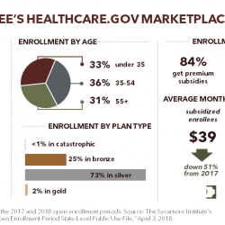 Tennessee's 2018 Obamacare Enrollment
