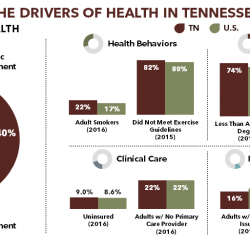 Healthy Debate 2018: Health and Well-Being in Tennessee